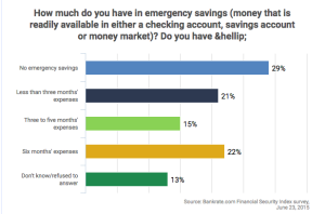 Source: http://www.bankrate.com/finance/consumer-index/financial-security-charts-0615.aspx