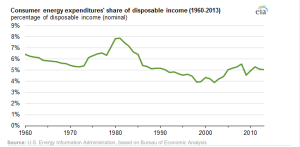 Source: http://www.eia.gov/todayinenergy/detail.php?id=18471