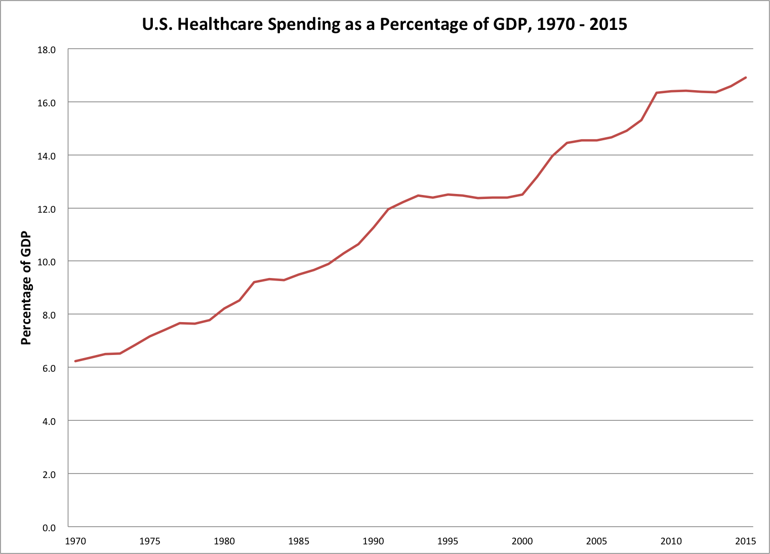oecd-healthcare-expenditure-data